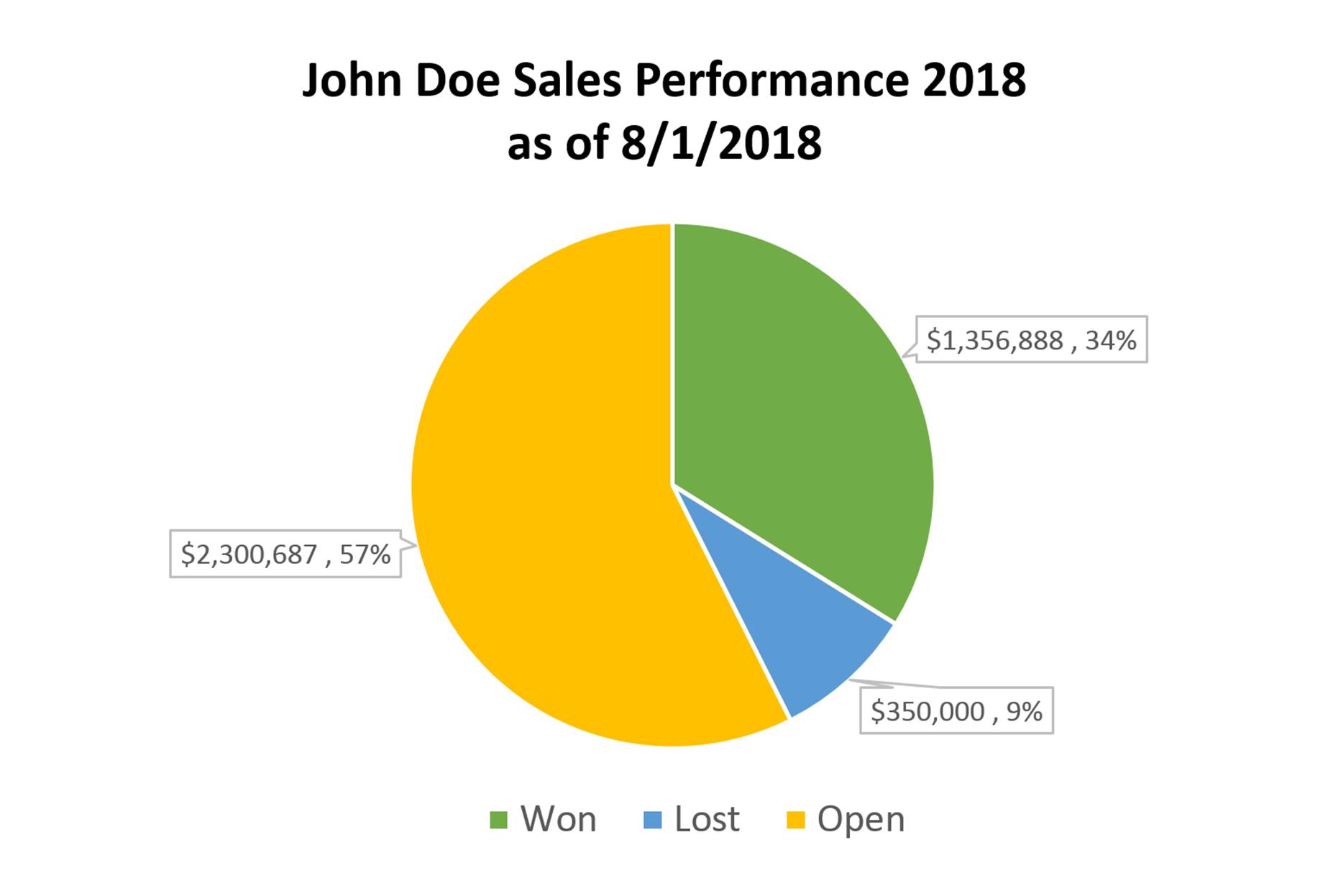 JohnDoeSalesPerformance